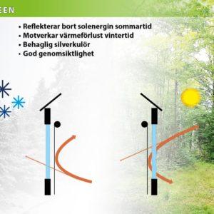 Mairo energibesparande väv Troposcreen beskrivning